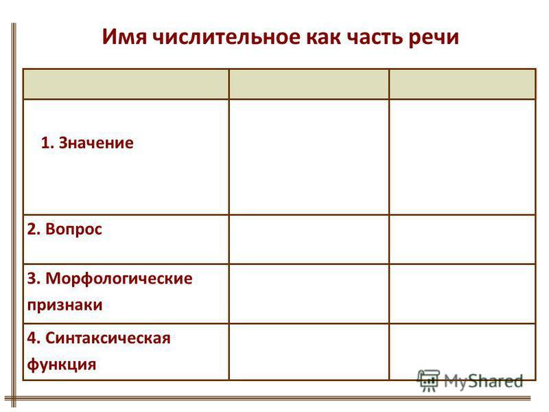 3. Морфологические признаки 2. Вопрос 4. Синтаксическая функция 1. Значение Имя числительное как часть речи