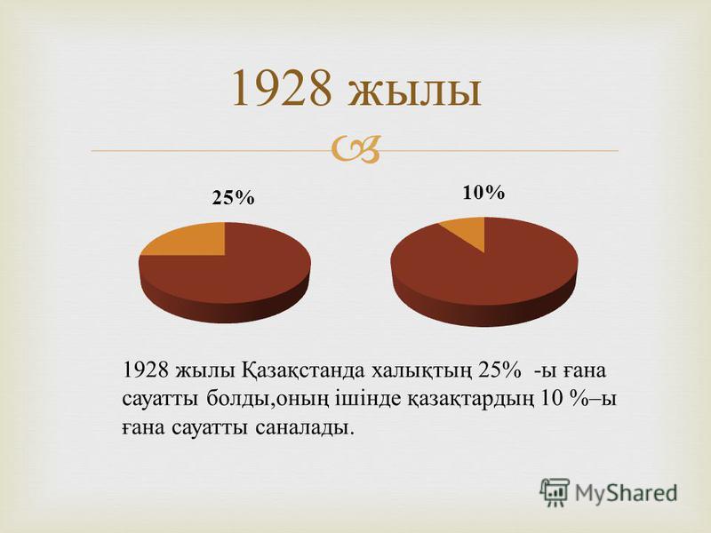 1928 жылы 1928 жылы Қазақстанда халықтың 25% - ы ғана сауатты болды, оның ішінде қазақтардың 10 %– ы ғана сауатты саналады.