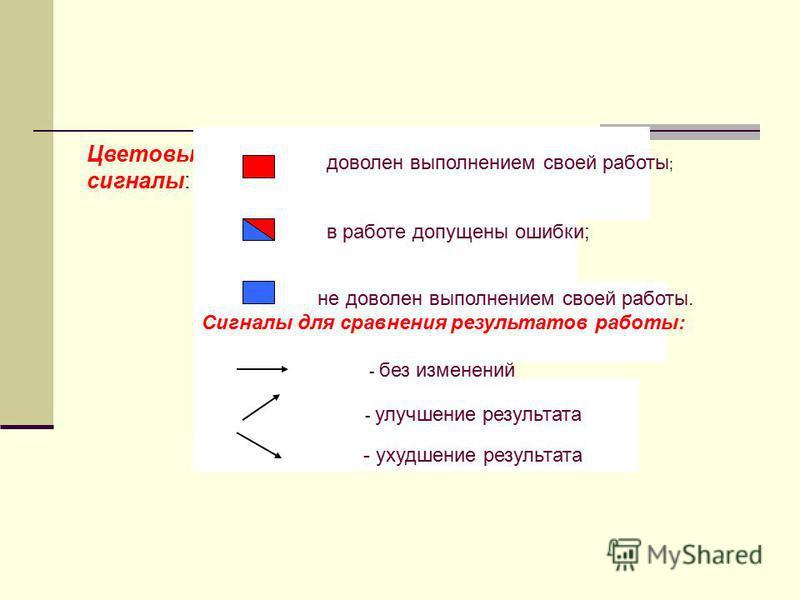 Цветовые сигналы: доволен выполнением своей работы ; в работе допущены ошибки; не доволен выполнением своей работы. Сигналы для сравнения результатов работы: - без изменений - улучшение результата - ухудшение результата