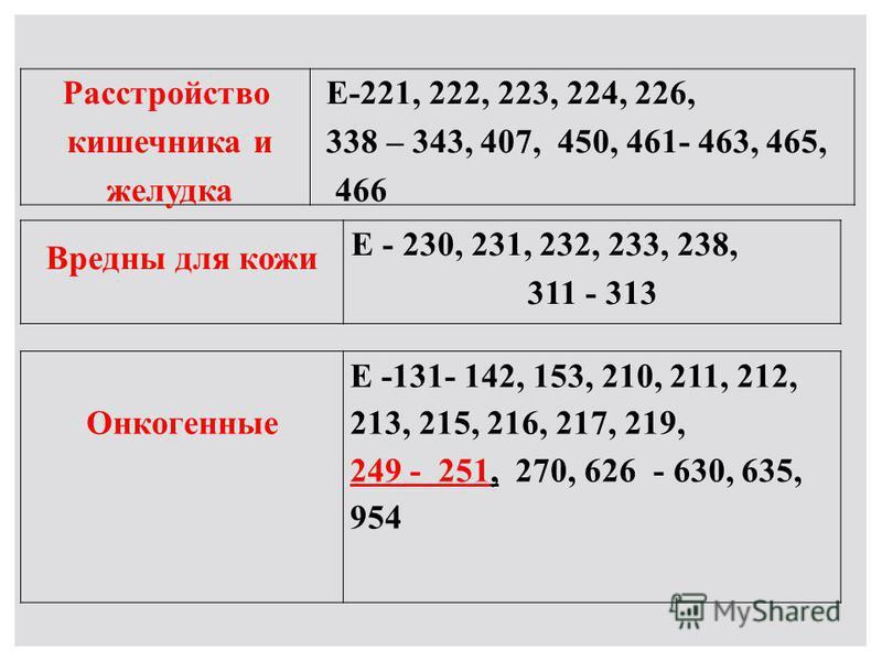 Расстройство кишечника и желудка Е-221, 222, 223, 224, 226, 338 – 343, 407, 450, 461- 463, 465, 466 Вредны для кожи Е - 230, 231, 232, 233, 238, 311 - 313 Онкогенные Е -131- 142, 153, 210, 211, 212, 213, 215, 216, 217, 219, 249 - 251, 270, 626 - 630,