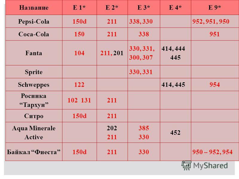 НазваниеЕ 1*Е 2*Е 3*Е 4*Е 9* Pepsi-Cola150d211338, 330952, 951, 950 Coca-Cola150211338951 Fanta104211, 201 330, 331, 300, 307 414, 444 445 Sprite330, 331 Schweppes122414, 445954 Росинка Тархун 102 131211 Ситро 150d211 Aqua Minerale Active 202 211 385