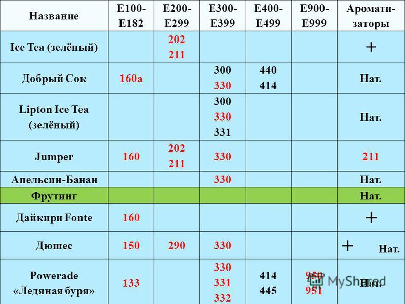 Название Е100- Е182 Е200- Е299 Е300- Е399 Е400- Е499 Е900- Е999 Аромати- заторы Ice Tea (зелёный) 202 211 + Добрый Сок 160a 300 330 440 414 Нат. Lipton Ice Tea (зелёный) 300 330 331 Нат. Jumper160 202 211 330211 Апельсин-Банан 330Нат. Фрутинг Нат. Да