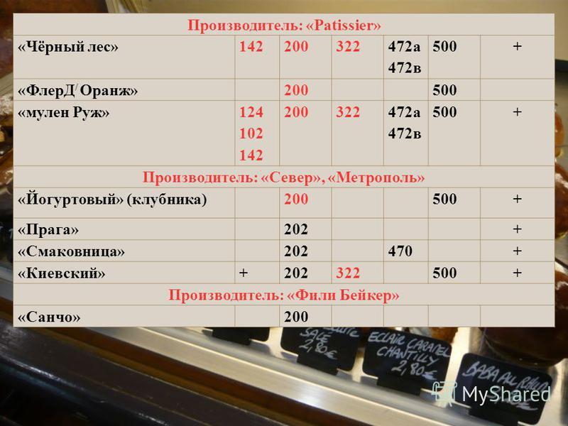 Производитель: «Patissier» «Чёрный лес»142200322 472 а 472 в 500+ «ФлерД / Оранж»200500 «мулен Руж» 124 102 142 200322 472 а 472 в 500+ Производитель: «Север», «Метрополь» «Йогуртовый» (клубника)200500+ «Прага»202+ «Смаковница»202470+ «Киевский»+2023