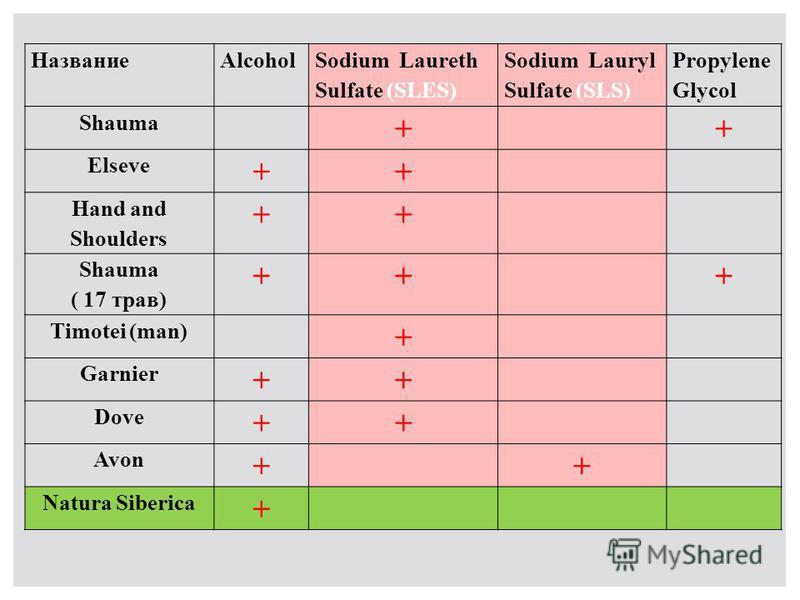 НазваниеAlcohol Sodium Laureth Sulfate (SLES) Sodium Lauryl Sulfate (SLS) Propylene Glycol Shauma ++ Elseve ++ Hand and Shoulders ++ Shauma ( 17 трав) +++ Timotei (man) + Garnier ++ Dove ++ Avon ++ Natura Siberica +