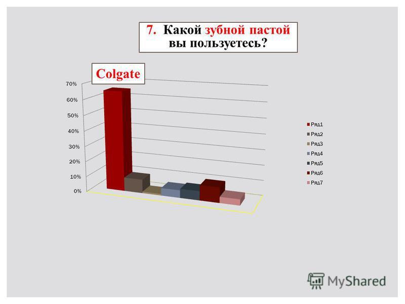 7. Какой зубной пастой вы пользуетесь? Colgate