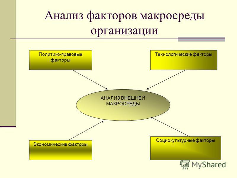 АНАЛИЗ ВНЕШНЕЙ МАКРОСРЕДЫ Политико-правовые факторы Технологические факторы Экономические факторы Социокультурные факторы Анализ факторов макросреды организации