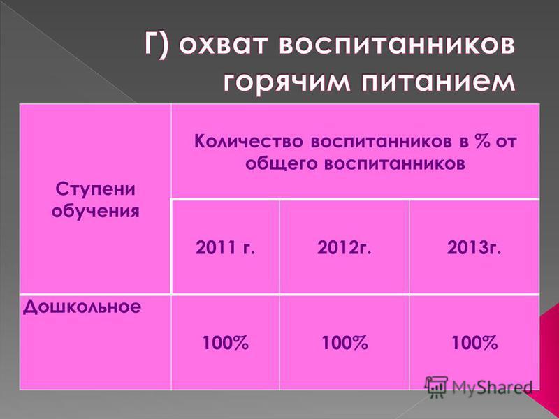 Ступени обучения Количество воспитанников в % от общего воспитанников 2011 г.2012 г.2013 г. Дошкольное 100%