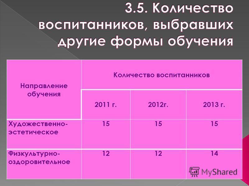 Направление обучения Количество воспитанников 2011 г.2012 г.2013 г. Художественно- эстетическое 15 Физкультурно- оздоровительное 12 14