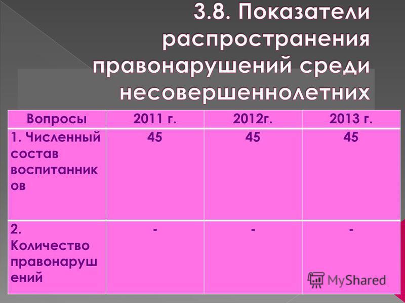 Вопросы 2011 г.2012 г.2013 г. 1. Численный состав воспитанник ов 45 2. Количество правонарушений ---