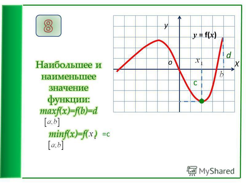 X у о =c c d у = f( x )