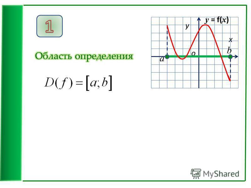 x у о a b у = f( x )