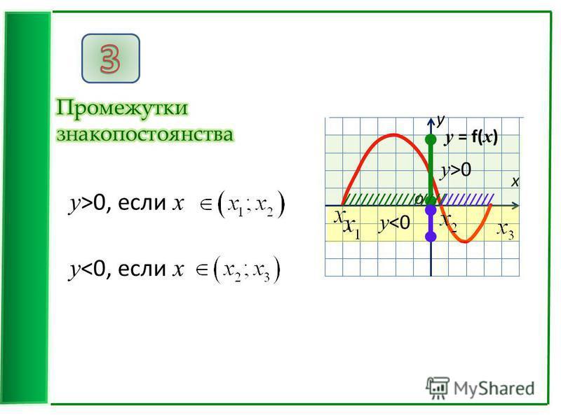 x у о у >0, если x у <0, если x у >0 у <0 у = f( x ) //////////////////////////