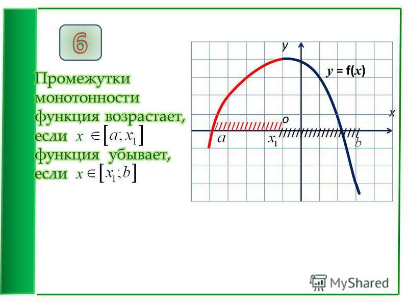 x у о //////////////// /////////////////// у = f( x )