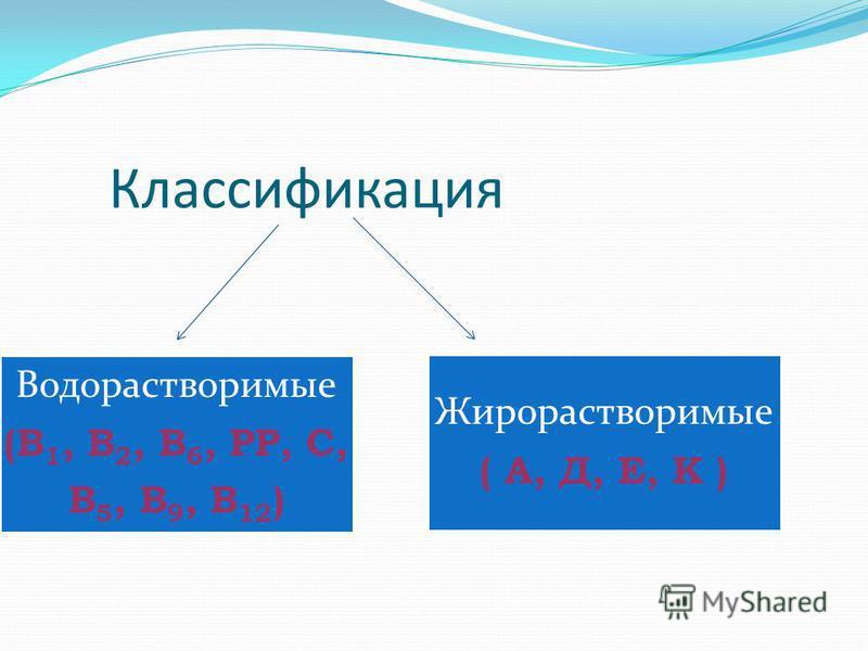 Классификация Водорастворимые (В1, В 2, В6, РР, С, В 5, В 9, В 12 ) Жирорастворимые ( А, Д, Е, К )