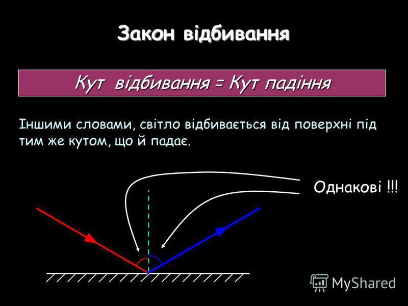 Закон відбивання Кут відбивання = Кут падіння Іншими словами, світло відбивається від поверхні під тим же кутом, що й падає. Однакові !!!
