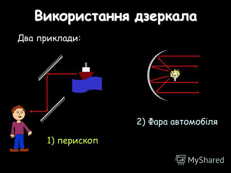 Використання дзеркала Два приклади: 1) перископ 2) Фара автомобіля