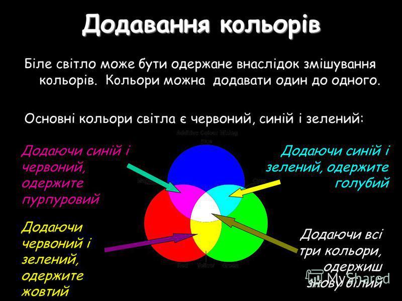 Додавання кoльорів Бiле свiтло може бути одержане внаслідок змішування кoльорів. Кoльори можна додавати один до одного. Основні кольори свiтла є червоний, синій і зeлeний: Додаючи синій і червоний, одержите пурпуровий Додаючи синій і зелений, одержит
