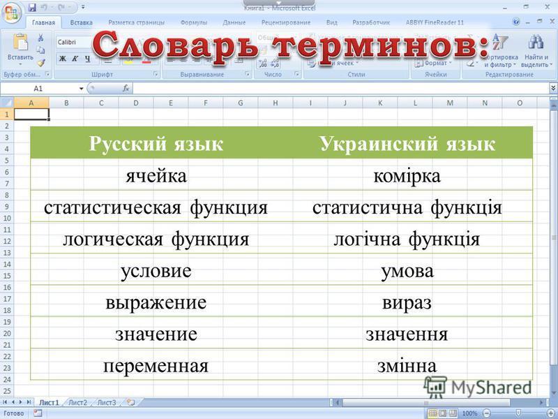 Русский язык Украинский язык ячейкакомірка статистическая функциястатистична функція логическая функциялогічна функція условиеумова выражение вирус значениезначення переменнаязмінна