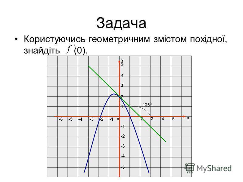 Задача Користуючись геометричним змістом похідної, знайдіть (0). /