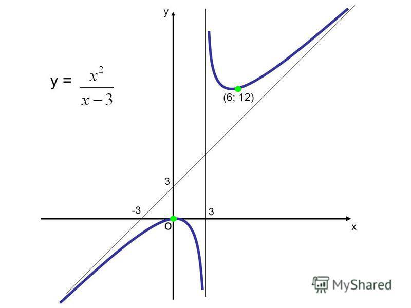 х у о y = (x) Означення1. Крива у = (x) називається випуклою вгору у проміжку ( ;b), якщо вона лежить нижче від дотичної в будь-якій точці цього проміжку.