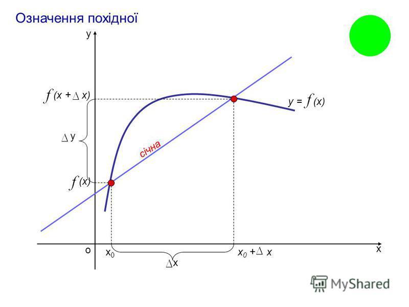 Похідна Геометричний та механічний зміст похідної