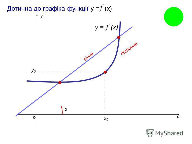Геометричний зміст похідної: Кутовий коефіцієнт дотичної, проведеної до графіка функції у = (x) в точці (х 0 ; у 0 ) дорівнює значенню похідної в точці х 0. k – кутовий коефіцієнт дотичної k = tg α, α – кут нахилу дотичної k = (x 0 ) /