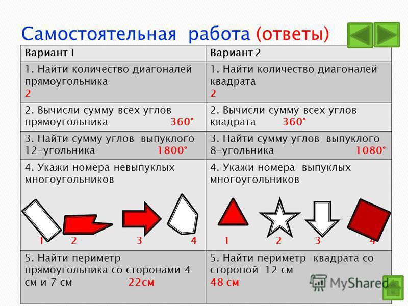 Вариант 1Вариант 2 1. Найти количество диагоналей прямоугольника 2 1. Найти количество диагоналей квадрата 2 2. Вычисли сумму всех углов прямоугольника 360° 2. Вычисли сумму всех углов квадрата 360° 3. Найти сумму углов выпуклого 12-угольника 1800° 3