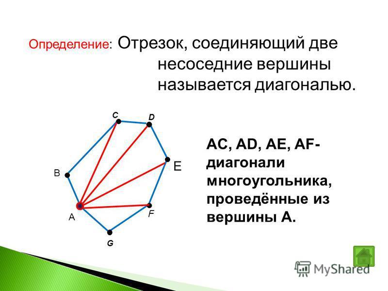 C F G B D E А AC, AD, AE, AF- диагонали многоугольника, проведённые из вершины А. Определение: Отрезок, соединяющий две не соседние вершины называется диагональю.