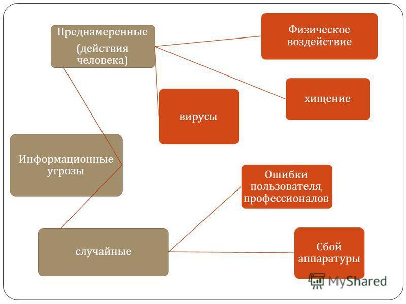 Информационные угрозы Преднамеренные ( действия человека ) Физическое воздействие хищение вирусы случайные Ошибки пользователя, профессионалов Сбой аппаратуры
