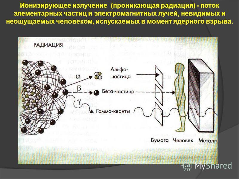 Ионизирующее излучение (проникающая радиация) - поток элементарных частиц и электромагнитных лучей, невидимых и неощущаемых человеком, испускаемых в момент ядерного взрыва.