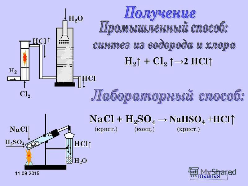 11.08.20156 6 Вещество, при реакции с которым HCl даст осадок 1. AgNO 3 2. NaOH 3.Ba(NO 3 ) 2 4. CuSO 4 1.1.1.1. Вещество, при реакции с которым HBr даст осадок 1.Ba(NO 3 ) 2 2. AgNO 3 3. CuSO 4 4. NaOH 2.2.2.2. Вещество, при реакции с которым HI дас