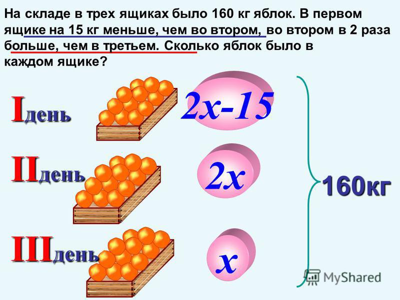 I день II день 160 кг III день х 2 х 2 х-15 На складе в трех ящиках было 160 кг яблок. В первом ящике на 15 кг меньше, чем во втором, во втором в 2 раза больше, чем в третьем. Сколько яблок было в каждом ящике?