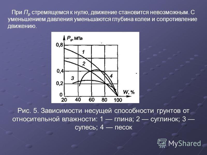При П р стремящемся к нулю, движение становится невозможным. С уменьшением давления уменьшаются глубина колеи и сопротивление движению. Рис. 5. Зависимости несущей способности грунтов от относительной влажности: 1 глина; 2 суглинок; 3 супесь; 4 песок
