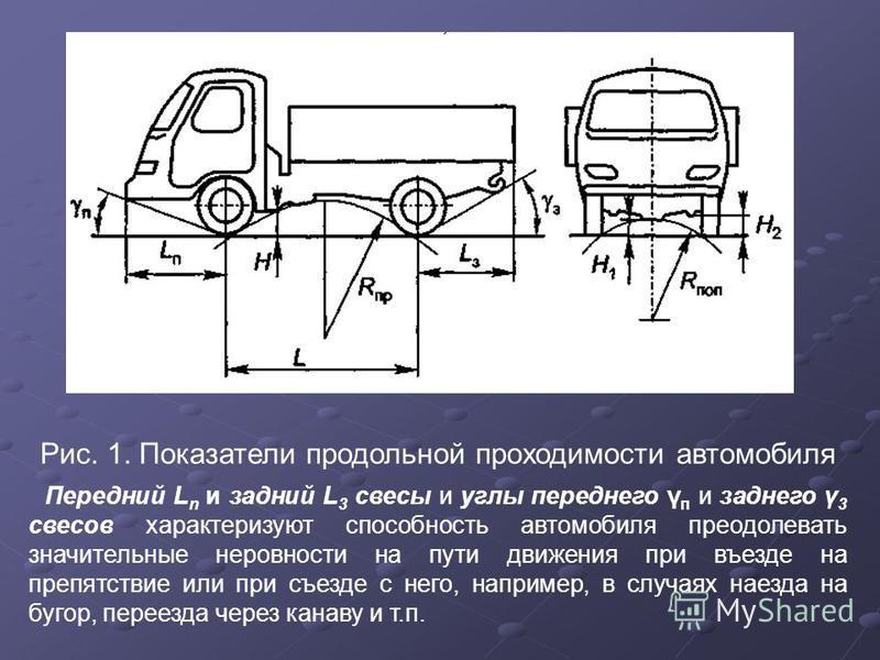 Рис. 1. Показатели продольной проходимости автомобиля Передний L n и задний L 3 свесы и углы переднего γ п и заднего γ 3 свесов характеризуют способность автомобиля преодолевать значительные неровности на пути движения при въезде на препятствие или п