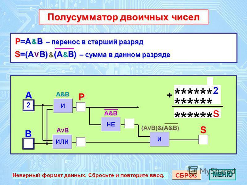 A B Полусумматор двоичных чисел Полусумматор двоичных чиселS P S=(A B) (A B) – сумма в данном разряде P=A B – перенос в старший разряд AVB A&B A&B (AVB)&(A&B) + & & A&B V & МЕНЮ