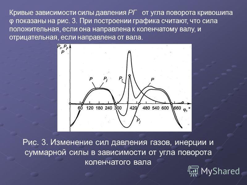 Кривые зависимости силы давления РГ от угла поворота кривошипа φ показаны на рис. 3. При построении графика считают, что сила положительная, если она направлена к коленчатому валу, и отрицательная, если направлена от вала. Рис. 3. Изменение сил давле