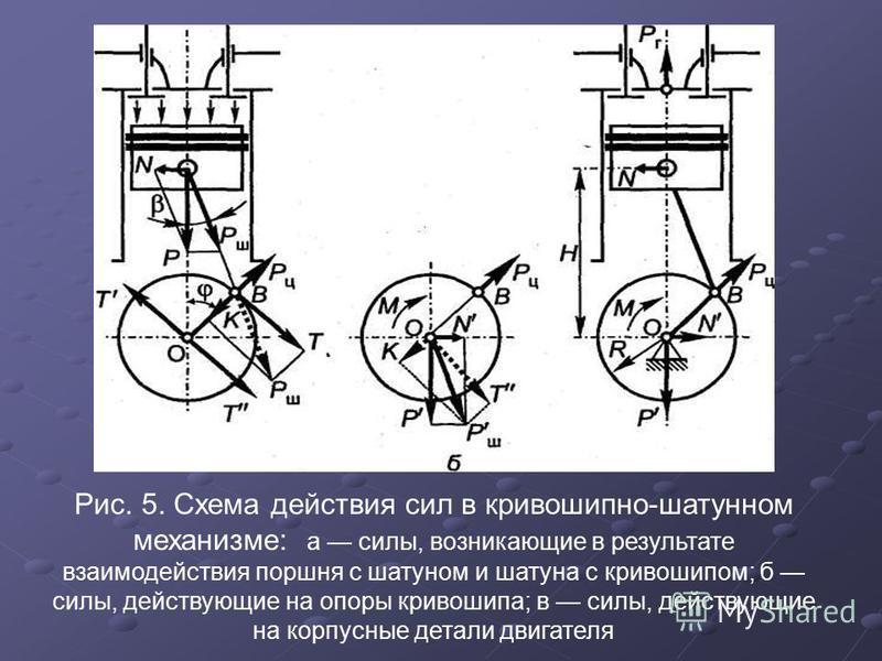 Рис. 5. Схема действия сил в кривошипно-шатунном механизме: а силы, возникающие в результате взаимодействия поршня с шатуном и шатуна с кривошипом; б силы, действующие на опоры кривошипа; в силы, действующие на корпусные детали двигателя