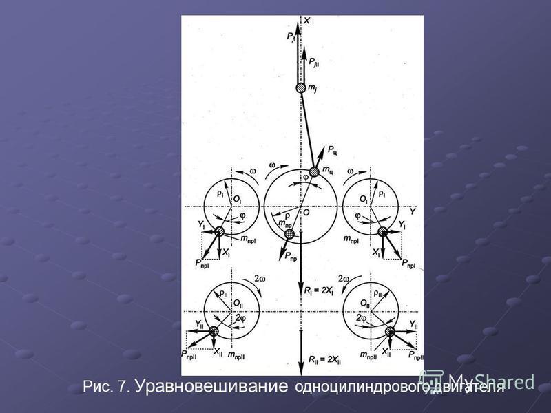 Рис. 7. Уравновешивание одноцилиндрового двигателя