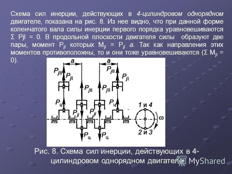 Схема сил инерции, действующих в 4-цилиндровом однорядном двигателе, показана на рис. 8. Из нее видно, что при данной форме коленчатого вала силы инерции первого порядка уравновешиваются Σ РjI = 0. В продольной плоскости двигателя силы образуют две п