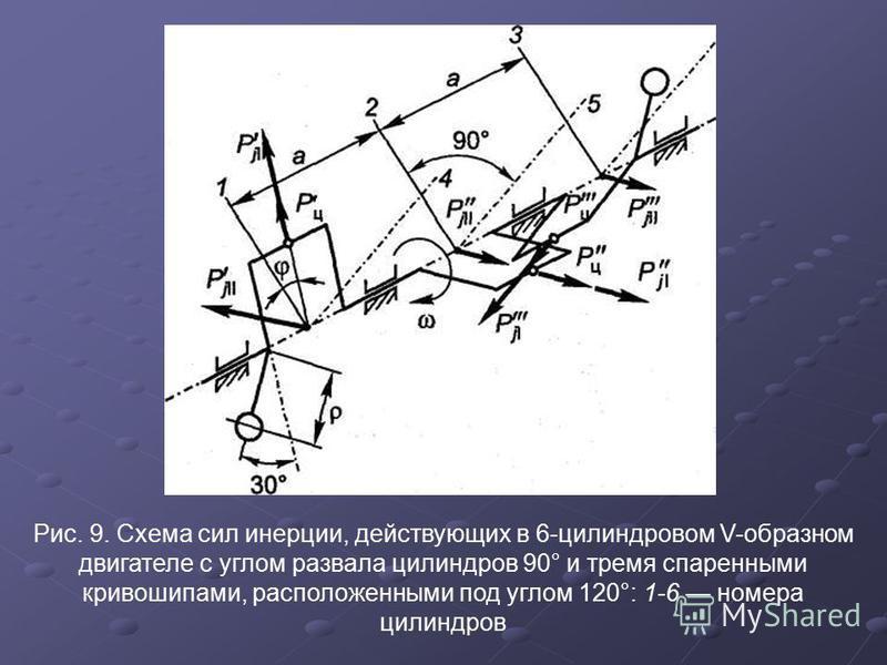 Рис. 9. Схема сил инерции, действующих в 6-цилиндровом V-образном двигателе с углом развала цилиндров 90° и тремя спаренными кривошипами, расположенными под углом 120°: 1-6 номера цилиндров