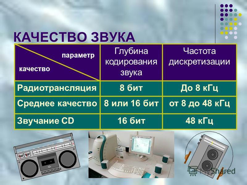 КАЧЕСТВО ЗВУКА Глубина кодирования звука Частота дискретизации Радиотрансляция 8 бит До 8 к Гц Среднее качество 8 или 16 бит от 8 до 48 к Гц Звучание CD16 бит 48 к Гц параметр качество