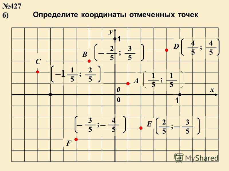 Определите координаты отмеченных точек y x F C B D A E 1 1 0 0 427 б) 3 5 ; 4 5 1 5 ; 2 5 –1 4 5 ; 4 5 2 5 ; 3 5 1 5 ; 1 5 2 5 ; 3 5