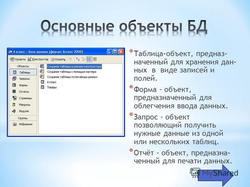 * Таблица-объект, предназначенный для хранения данных в виде записей и полей. * Форма – объект, предназначенный для облегчения ввода данных. * Запрос – объект позволяющий получить нужные данные из одной или нескольких таблиц. * Отчёт – объект, предна