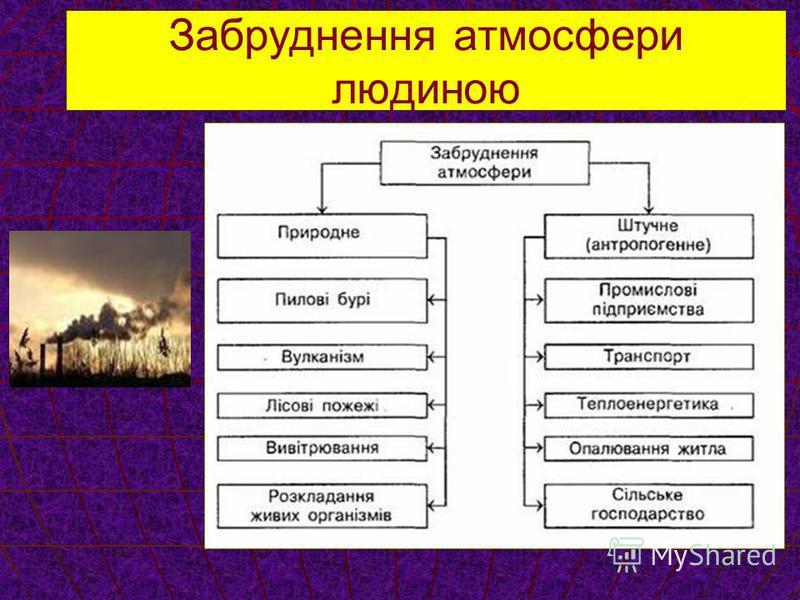 Забруднення атмосфери людиною