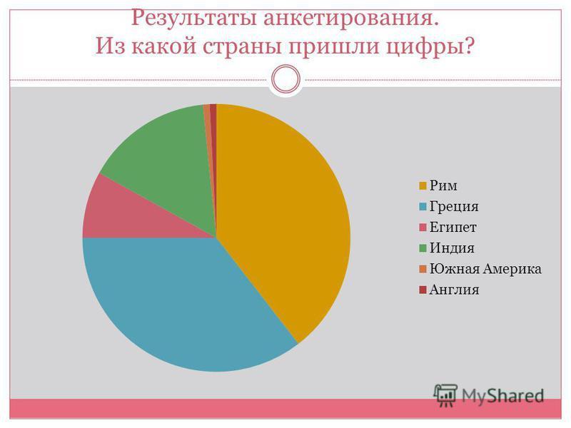Результаты анкетирования. Из какой страны пришли цифры?