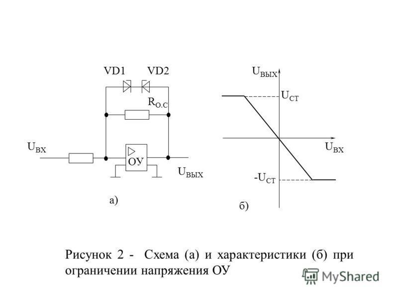 VD1 U BX R O.C ОУ U BЫX VD2U ВЫХ U ВХ U СТ -U СТ а) б) Рисунок 2 - Схема (а) и характеристики (б) при ограничении напряжения ОУ