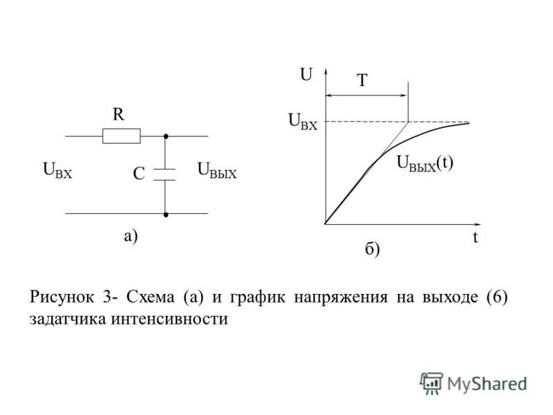 U BX U BЫX R C U BX U U BЫX (t) t T а) б) Рисунок 3- Схема (а) и график напряжения на выходе (6) задатчика интенсивности