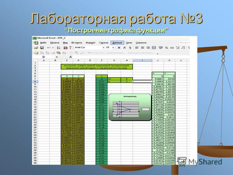 Лабораторная работа 3Построение графика функции