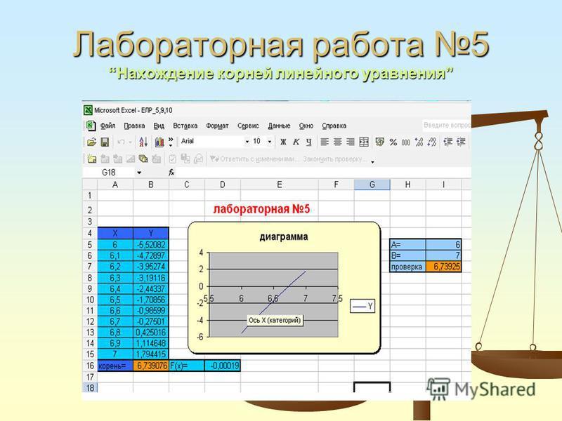 Лабораторная работа 5Нахождение корней линейного уравнения