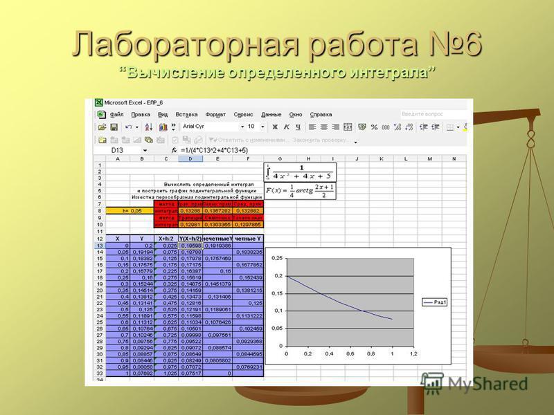 Лабораторная работа 6Вычисление определенного интеграла